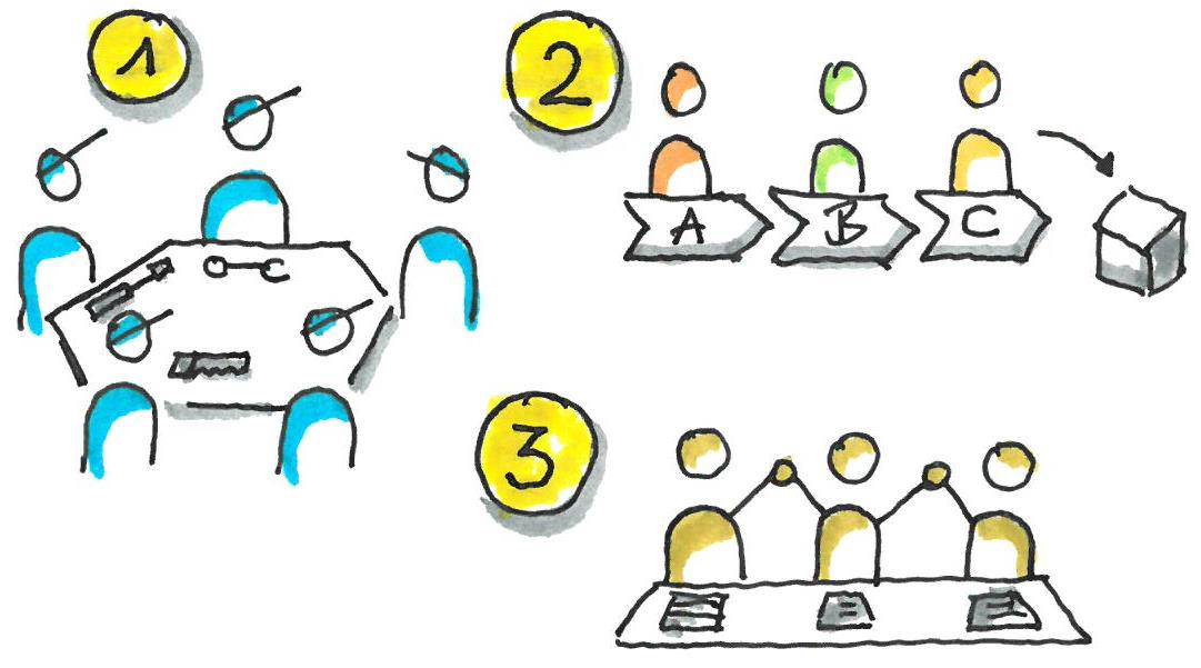 Formen der Teamarbeit